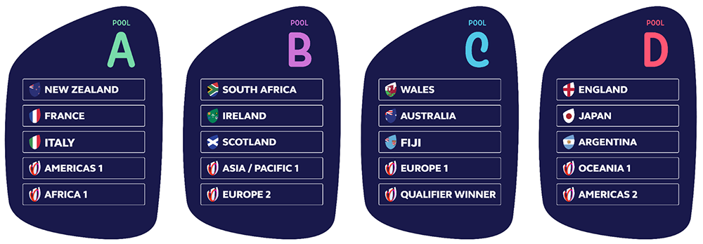Rugby World Cup France 2023 POOLS